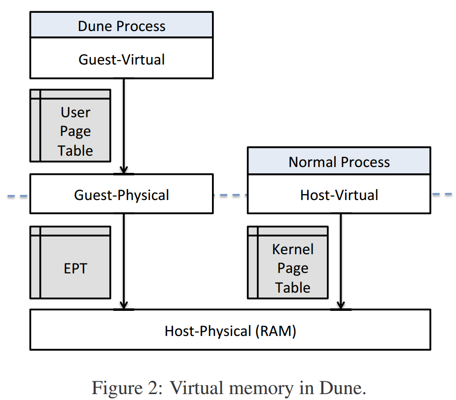 Dune virtual memory overview